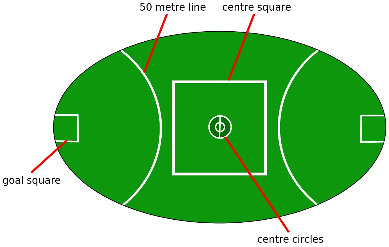 Australian Rules Football Playing Field Diagram