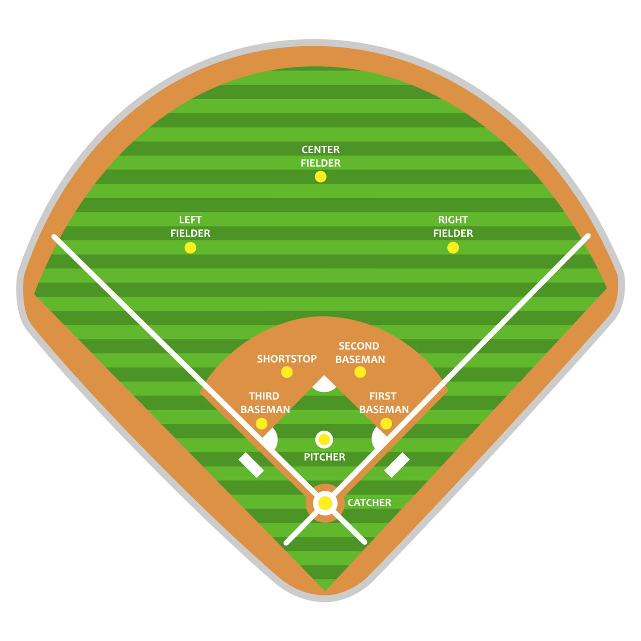 Baseball Field Diagram Gross View