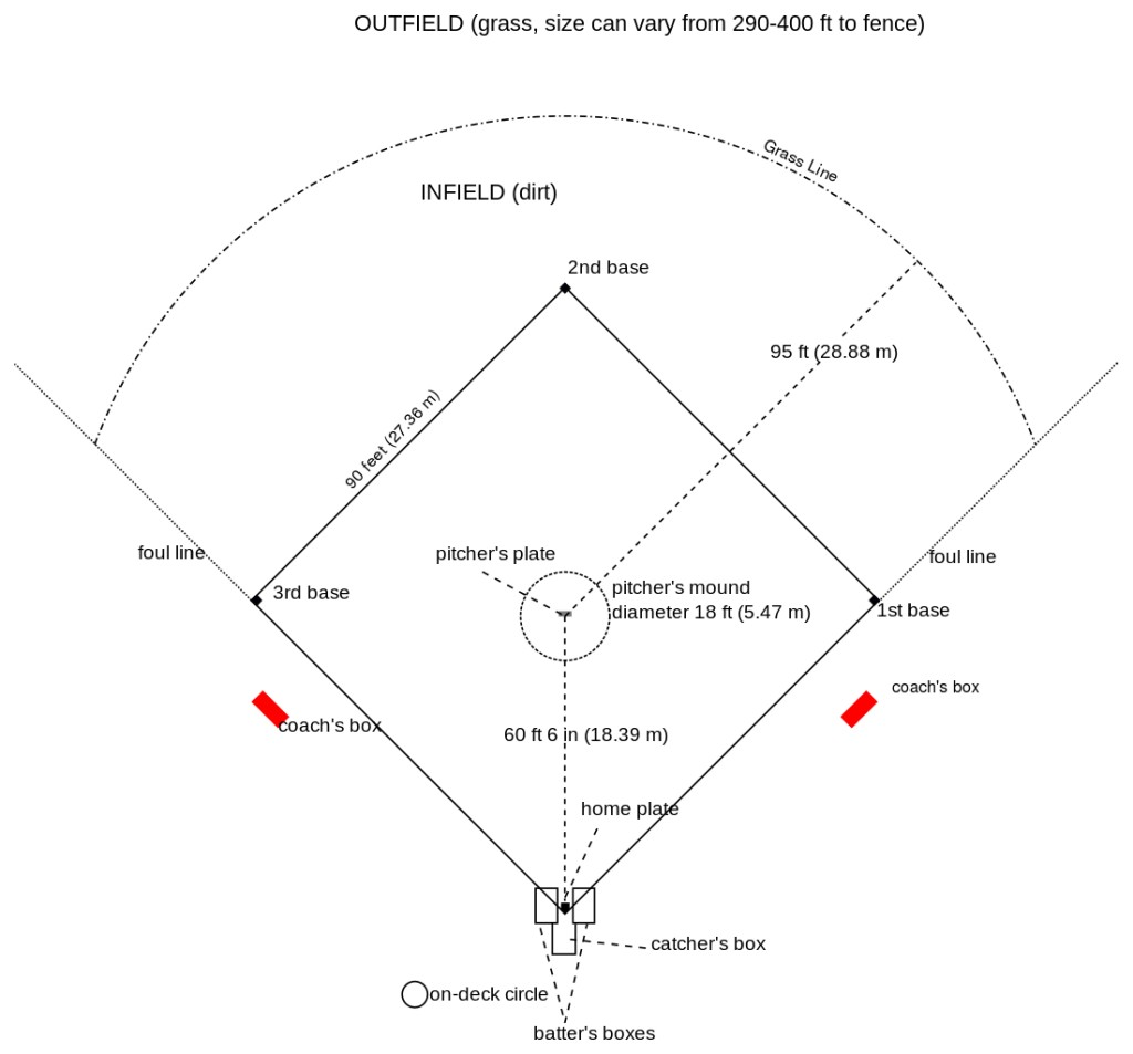 Baseball Field Structure