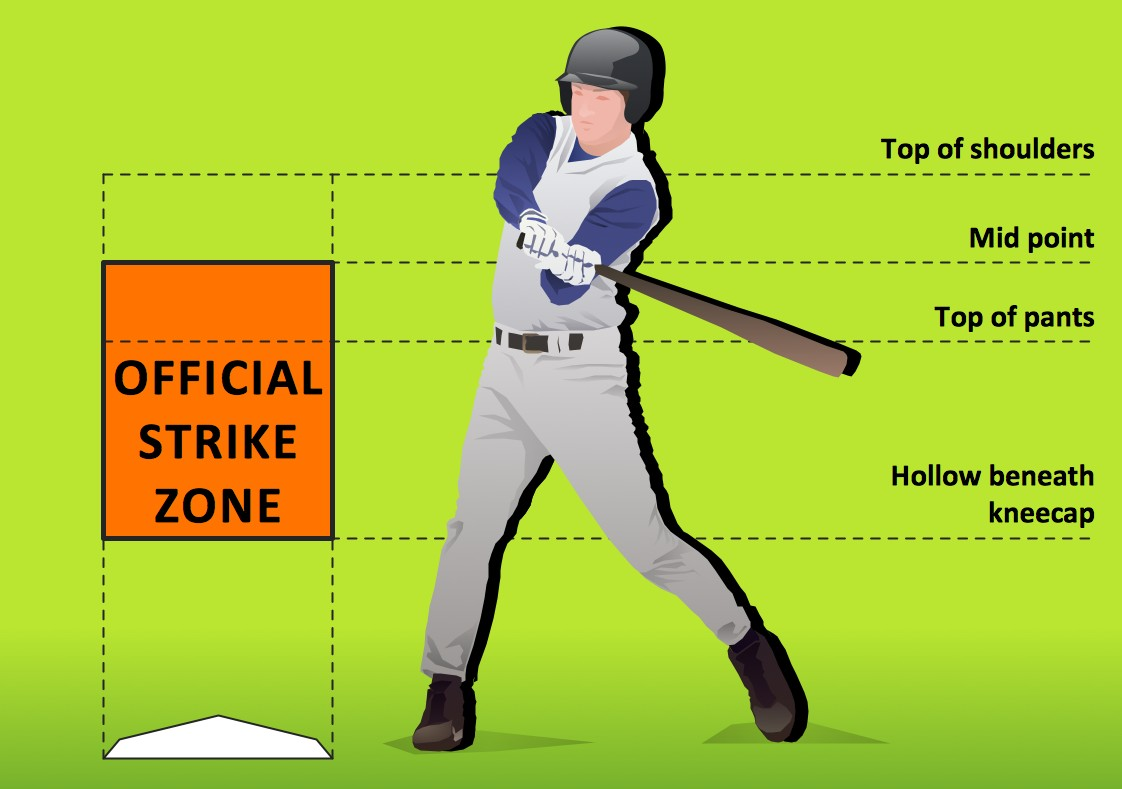 Baseball Pitching And Strike Zone Diagram