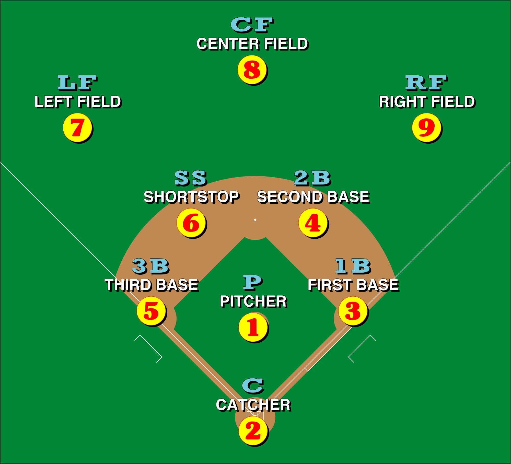 Baseball Position Diagram