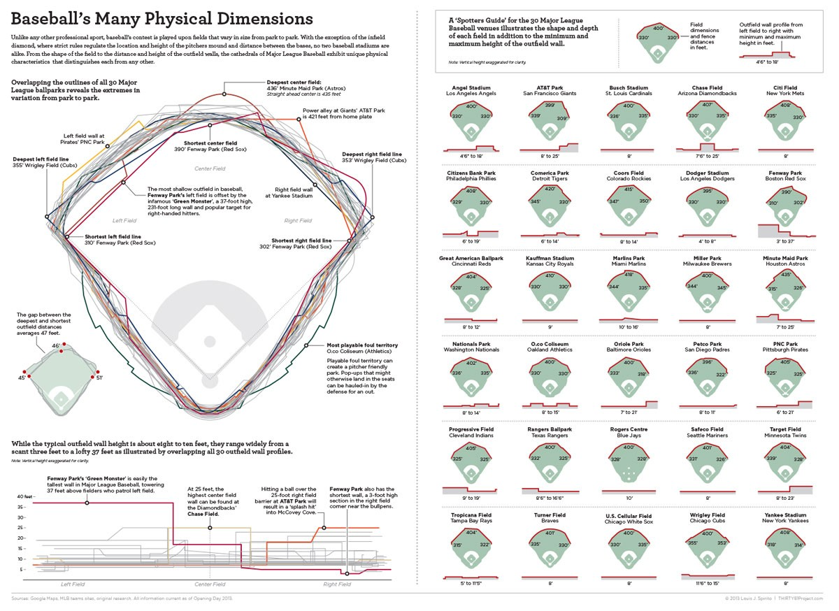 Baseball's Many Physical Dimensions Diagram