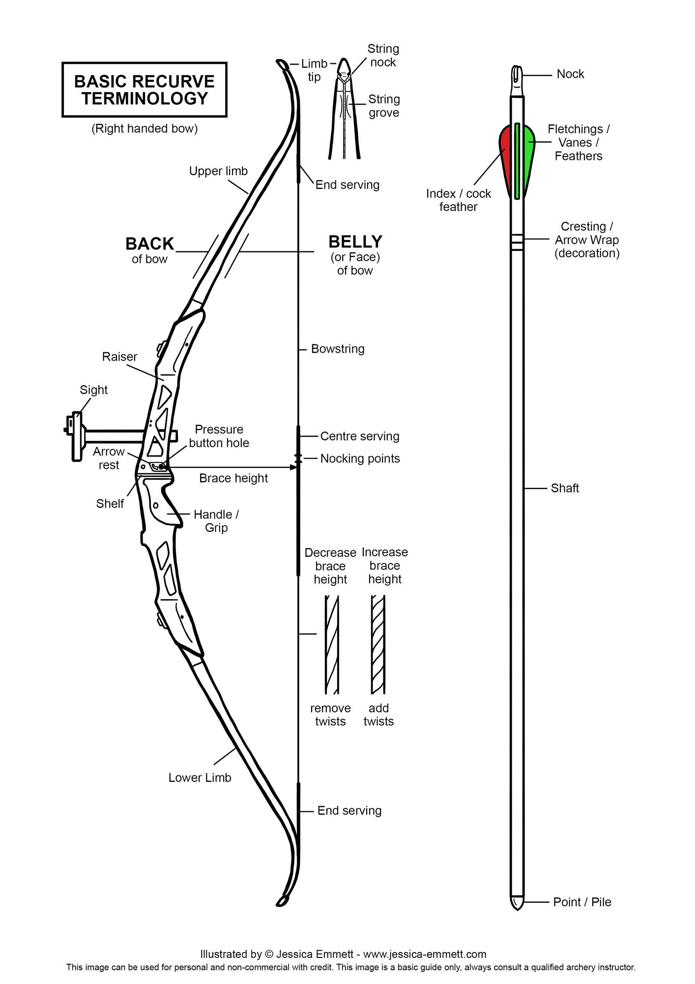 Basic Recurve Parts Name Right Handed Bow Structure