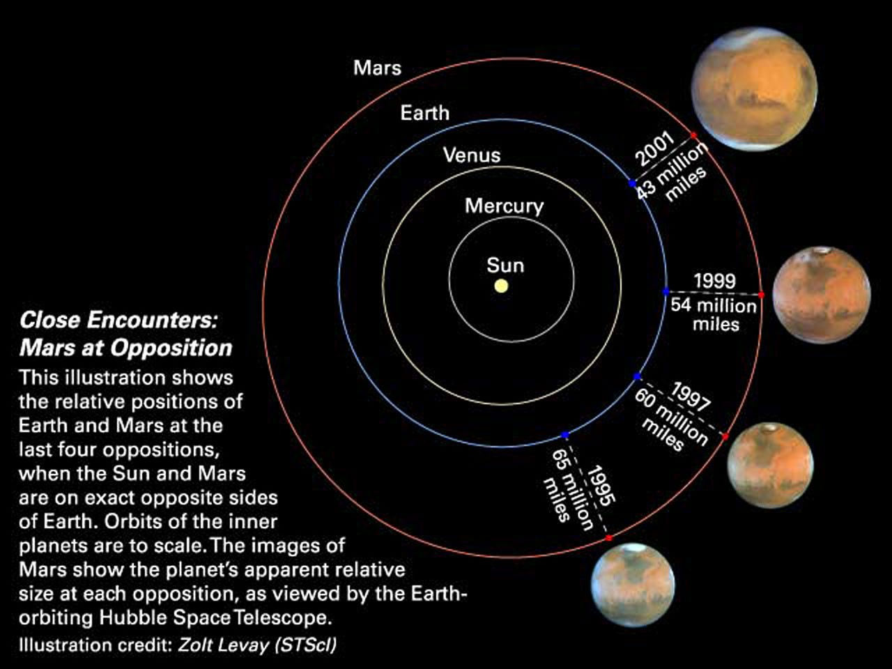 Close Encounters Mars At Opposition Diagram