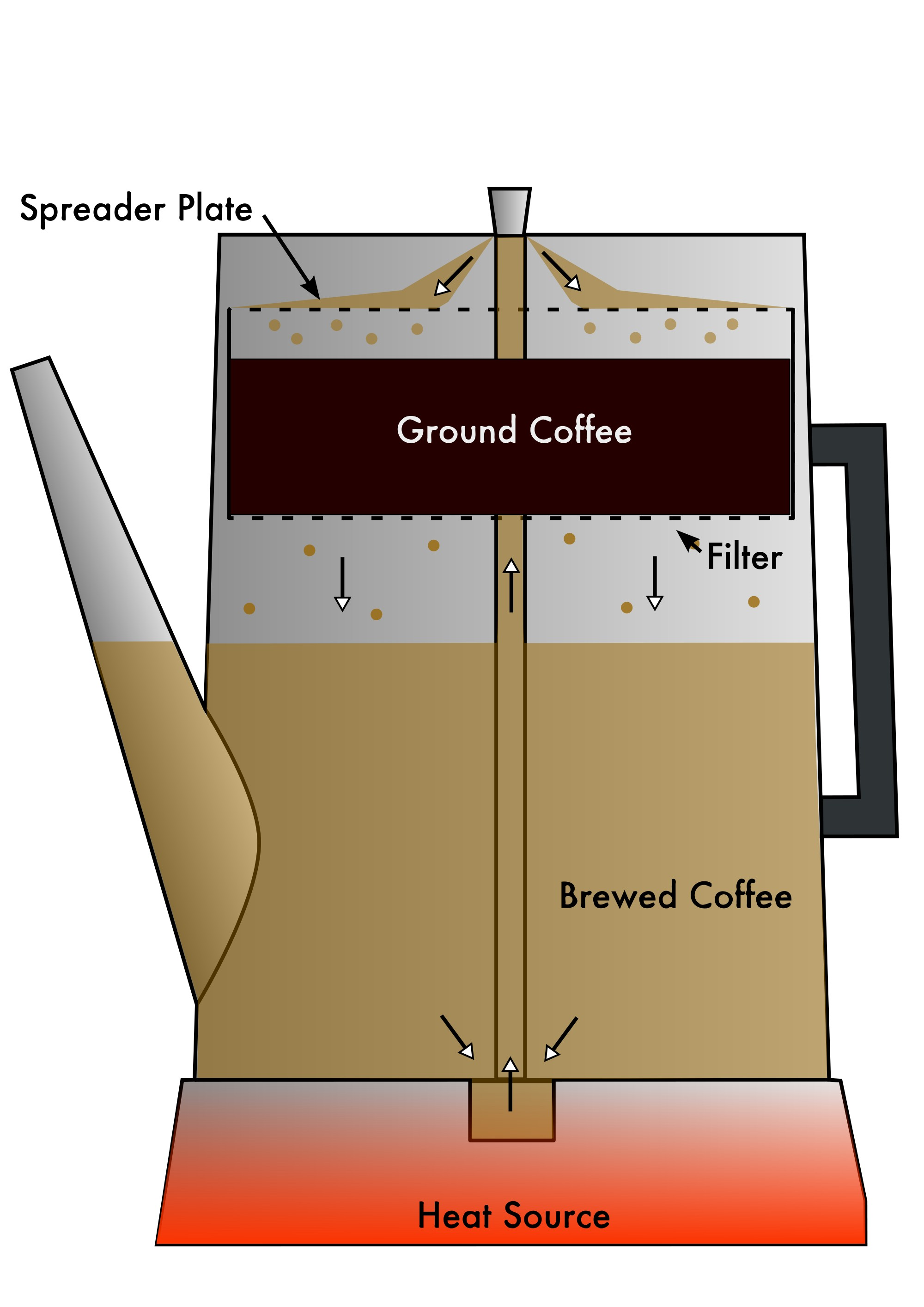Coffee Percolator Cutaway Diagram