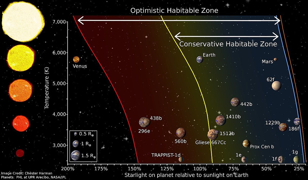 Diagram Of Different Habitable Zone Regions