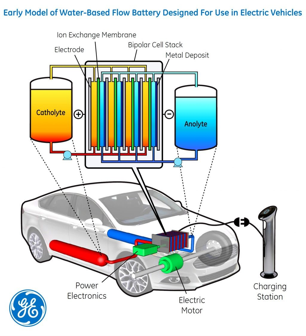 Early Model Of Water-based Flow Battery Designed For Use In Electric Vehicles Diagram
