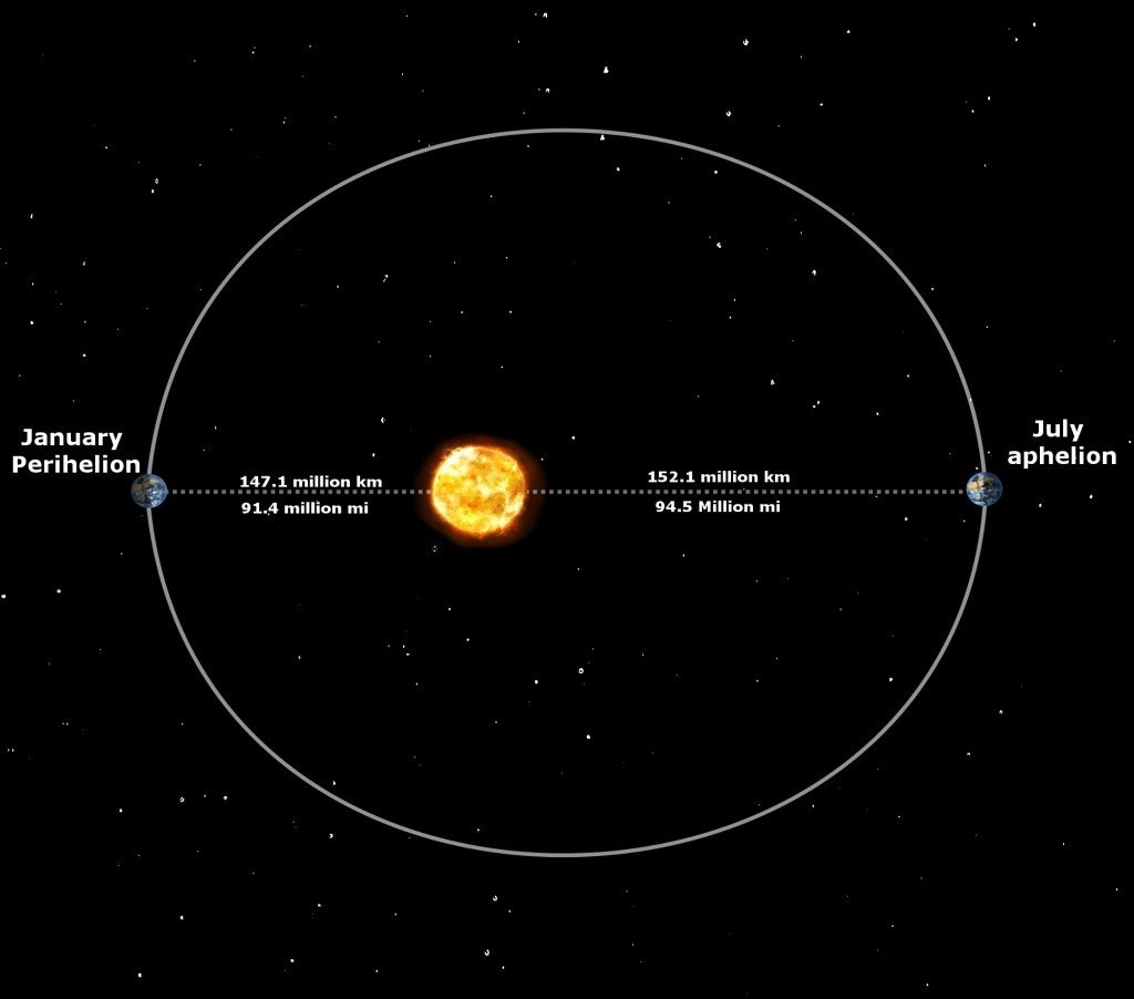 Earth Orbit Perihelion Aphelion To Sun Diagram