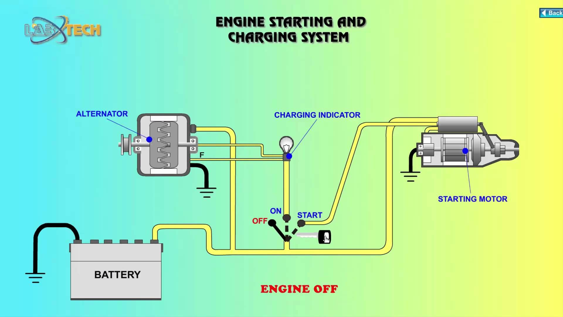 Engine Starting And Charging System Introduction Diagram