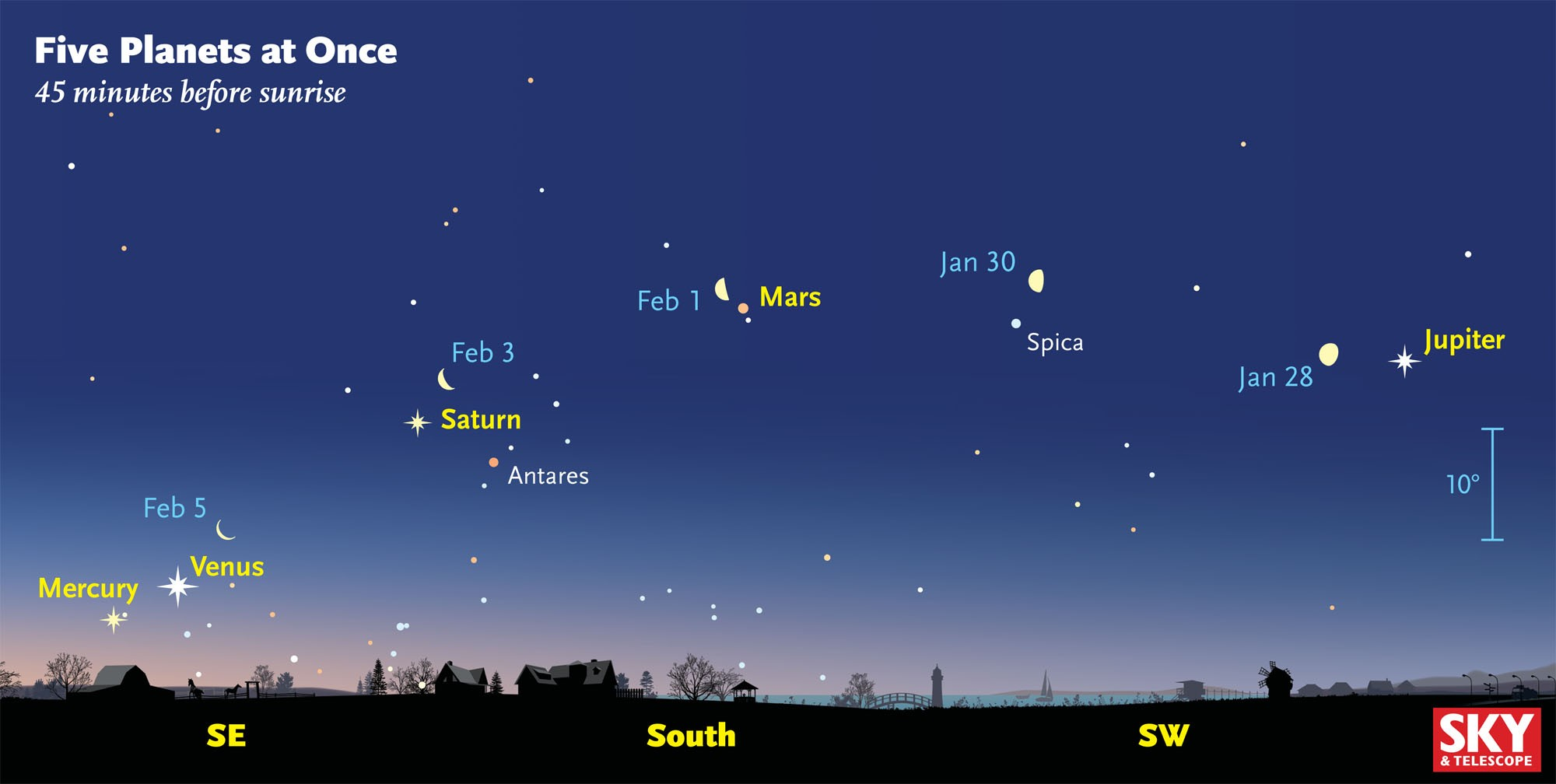 Five Planets At Once 45 Minutes Before Sunrise Diagram