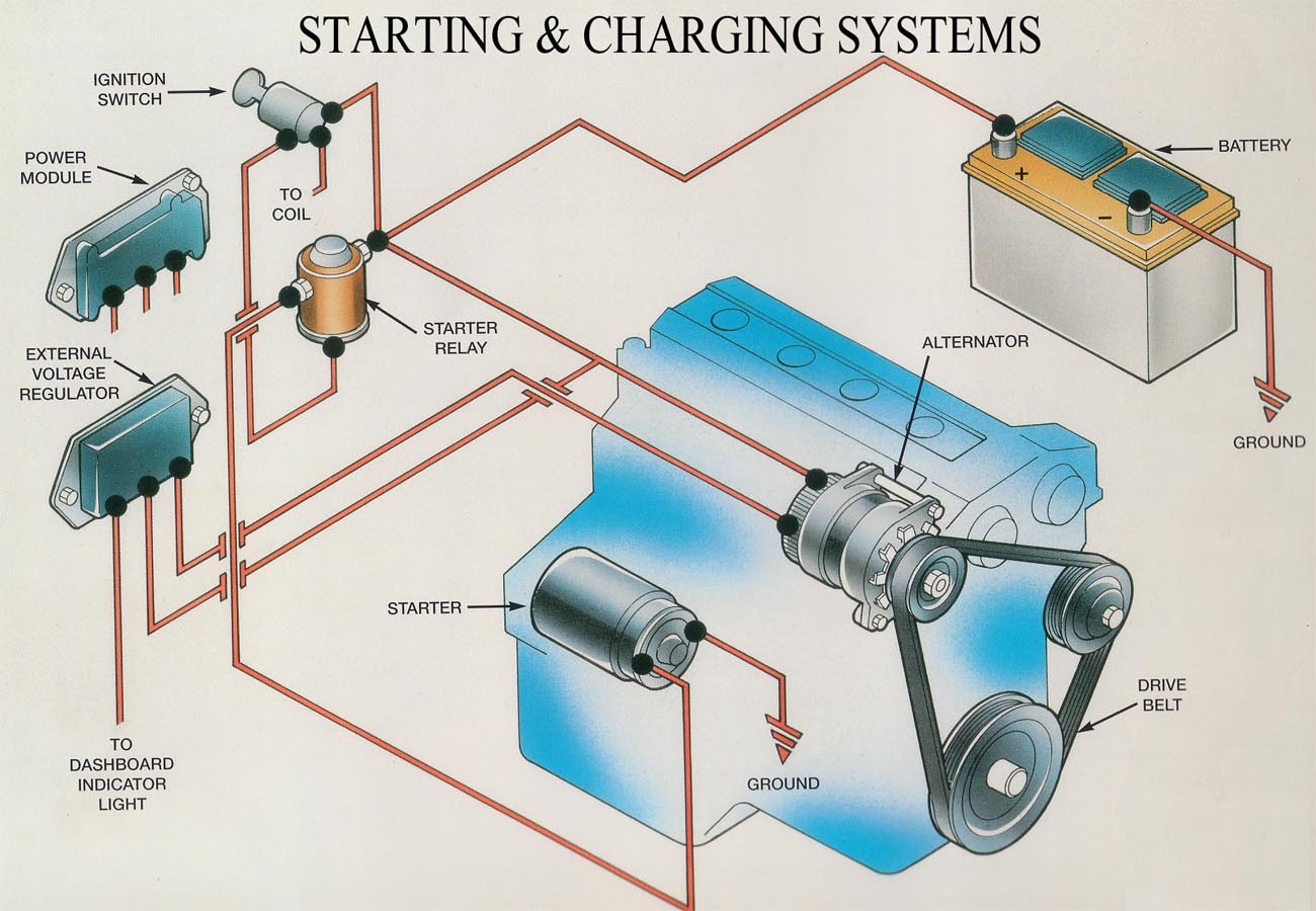 Generator Charging And Starting System Diagram