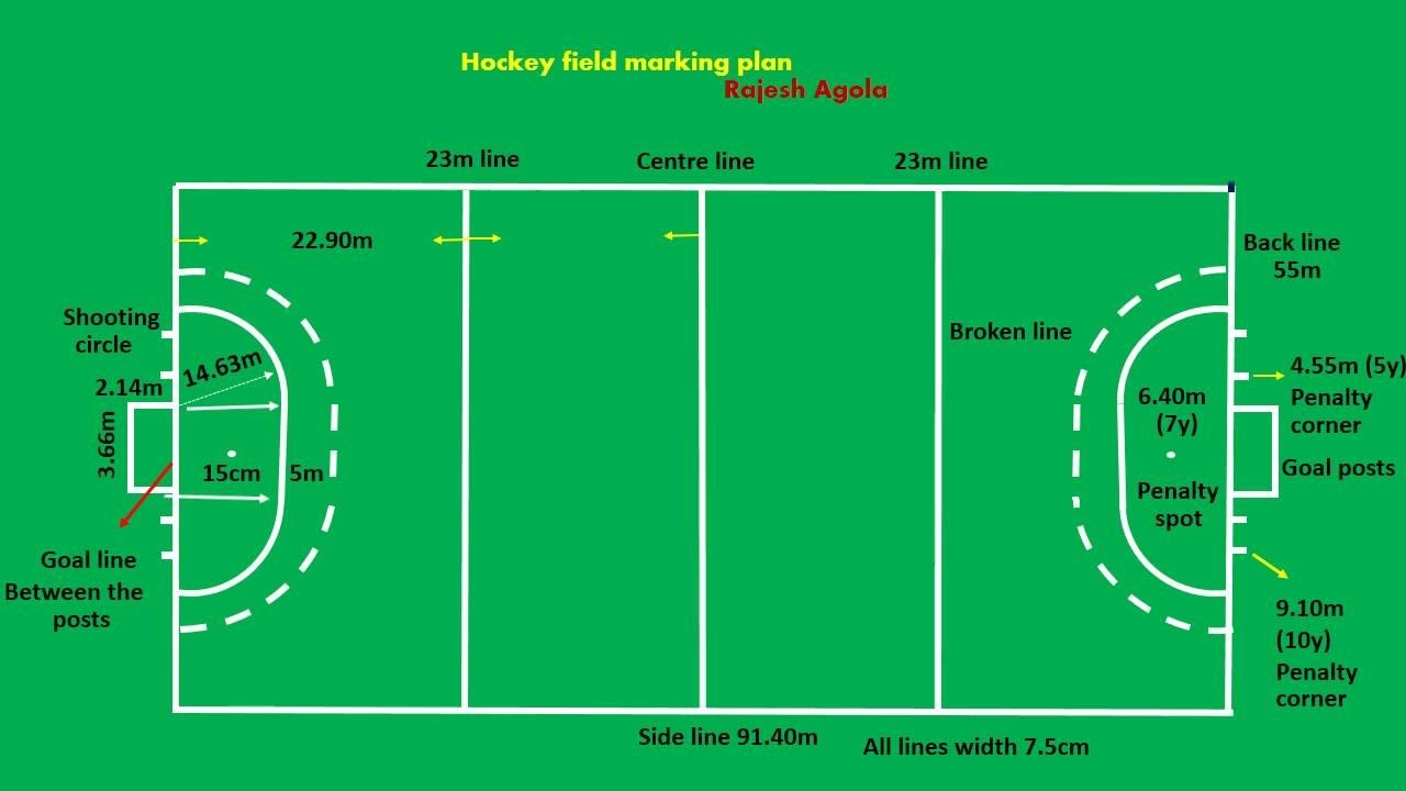 Hockey Field Structure