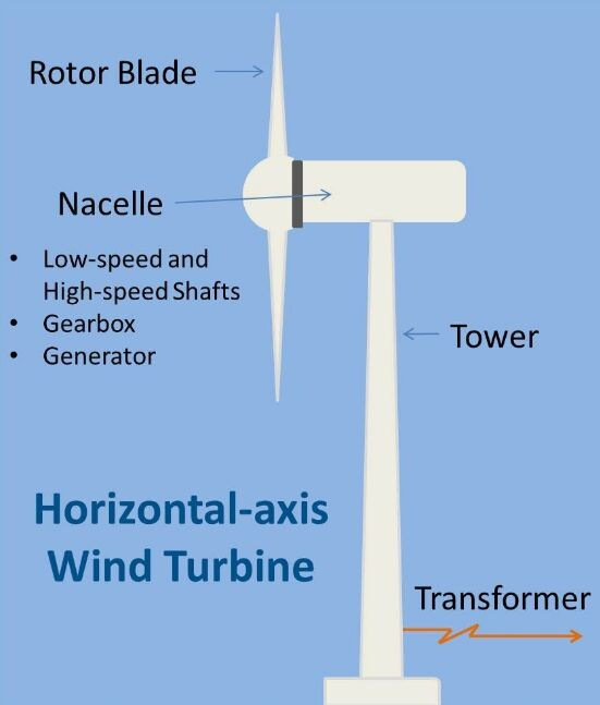 Horizontal Axis Of Wind Turbine Working Diagram