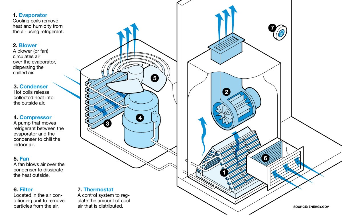 How Central Air Conditioning Works