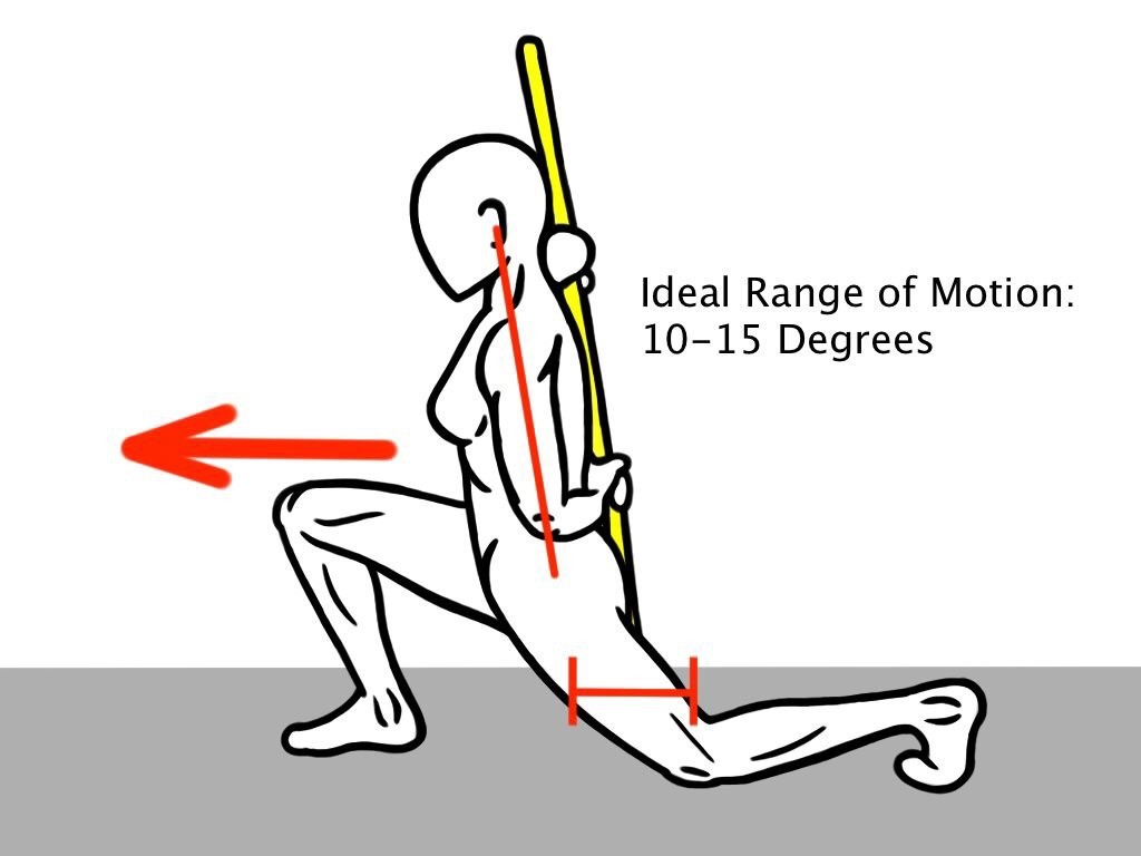 Ideal Range Of Motion