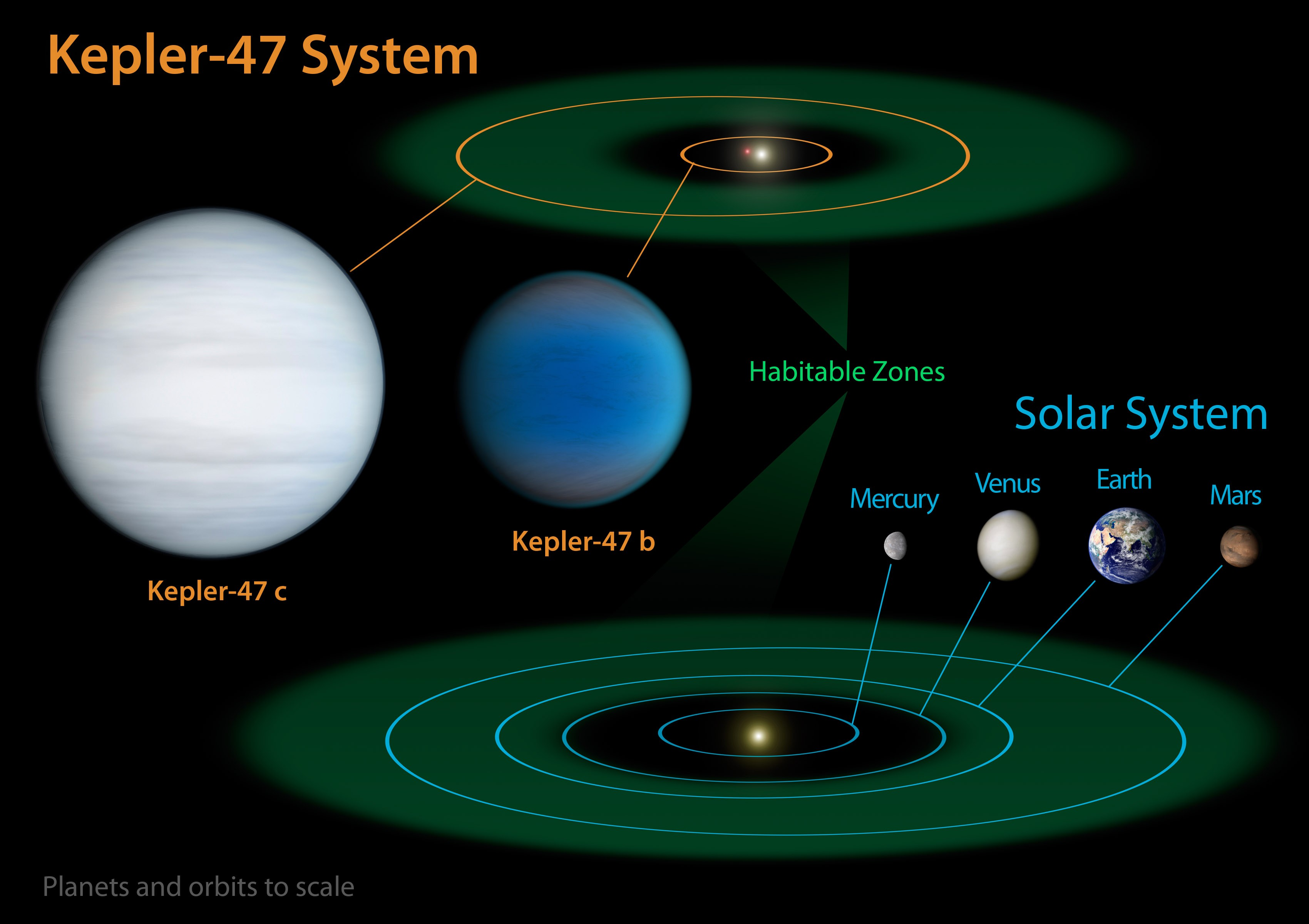 Kepler-47 System Diagram