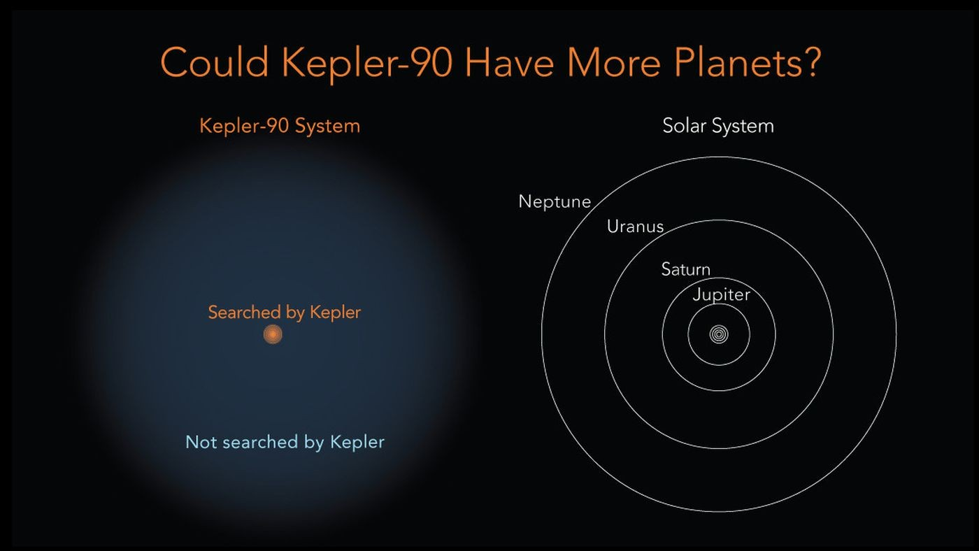 Kepler-90 System Diagram