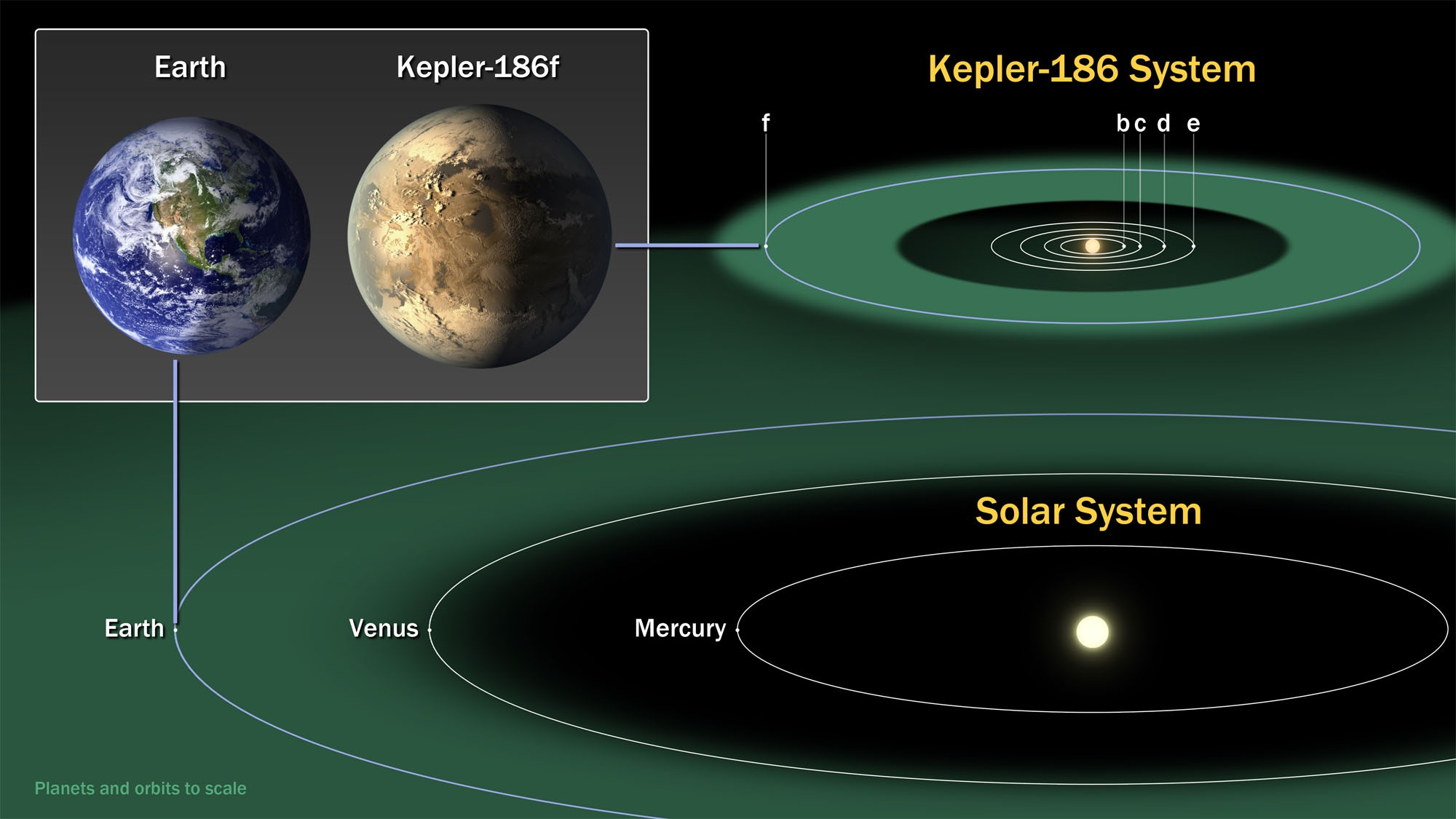 Kepler-186 System Diagram