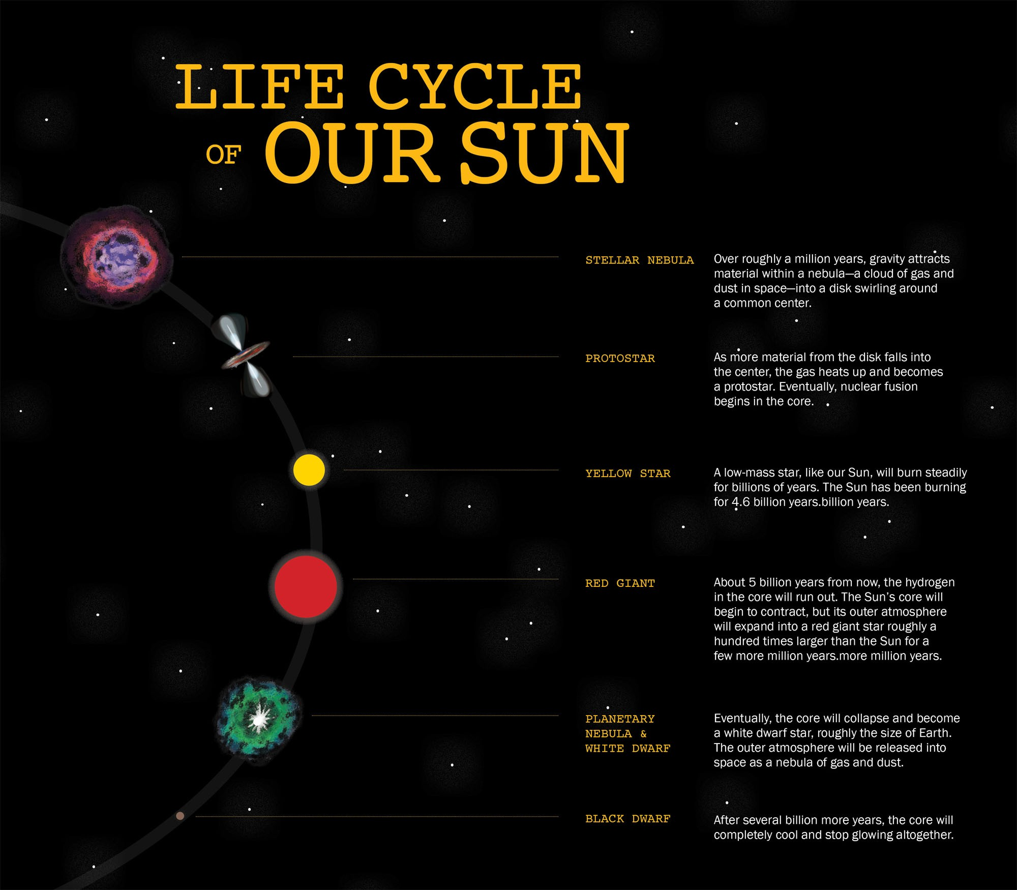 Life Cycle Of Our Sun Diagram