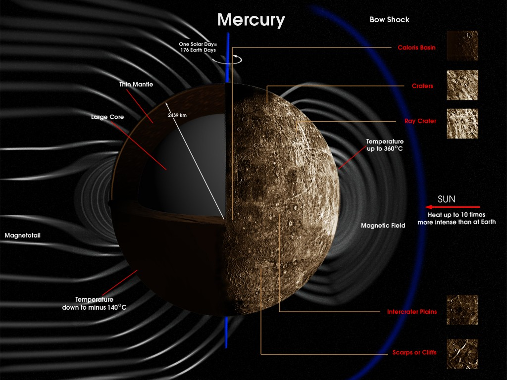 Mercury Structure Diagram