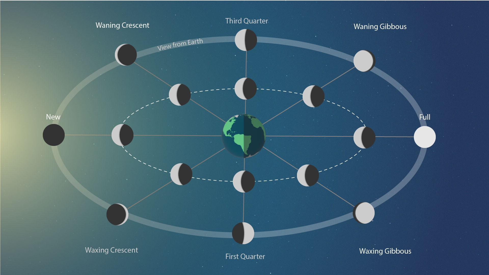 Moon Phases Full Diagram