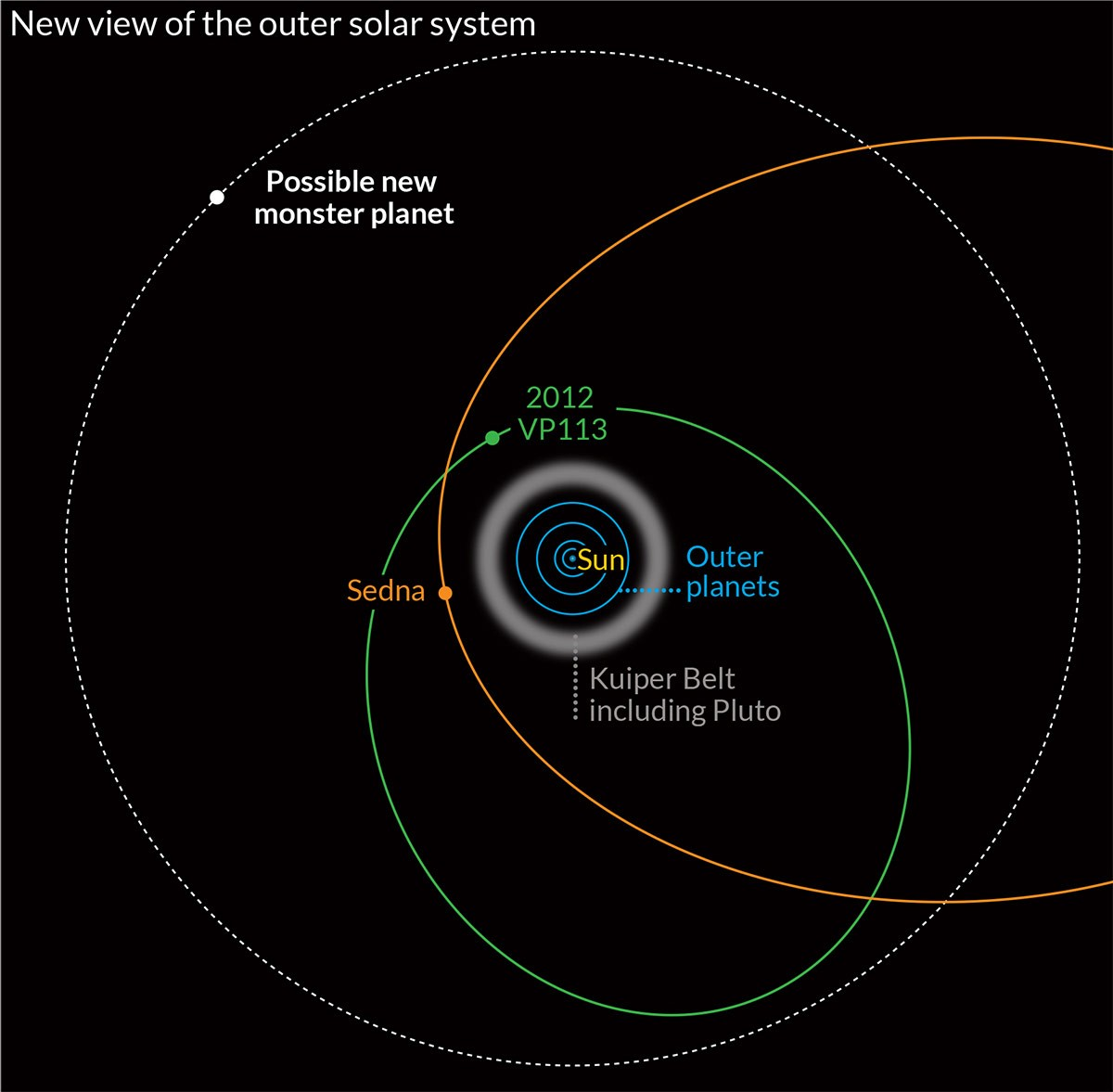 New View Of The Outer Solar System