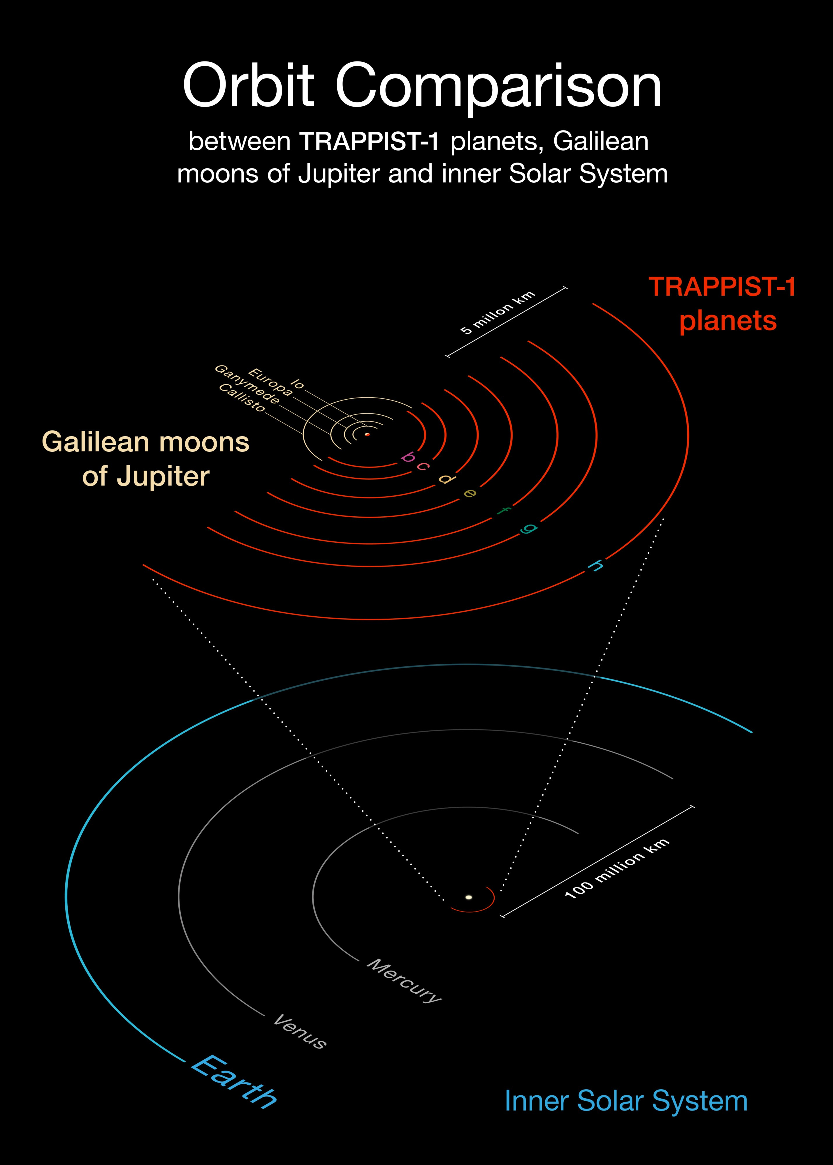 Orbit Comparison Between Trappist-1 Planets, Galilean Moons Of Jupiter And Inner Solar System