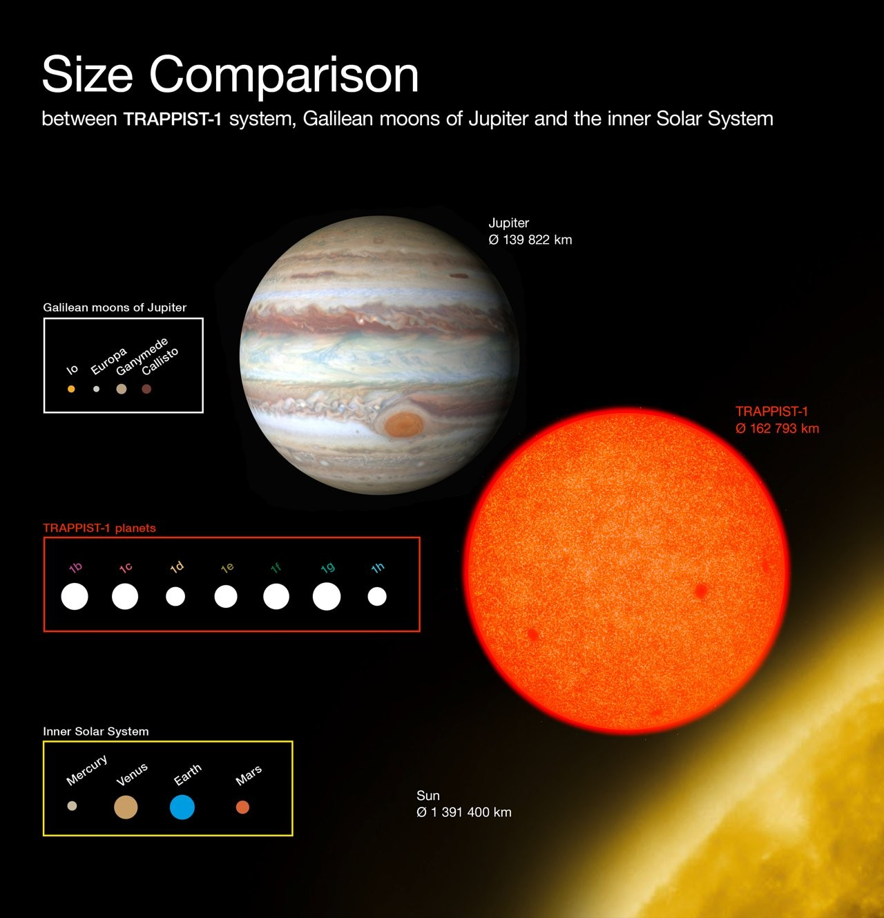 Size Comparison Diagram