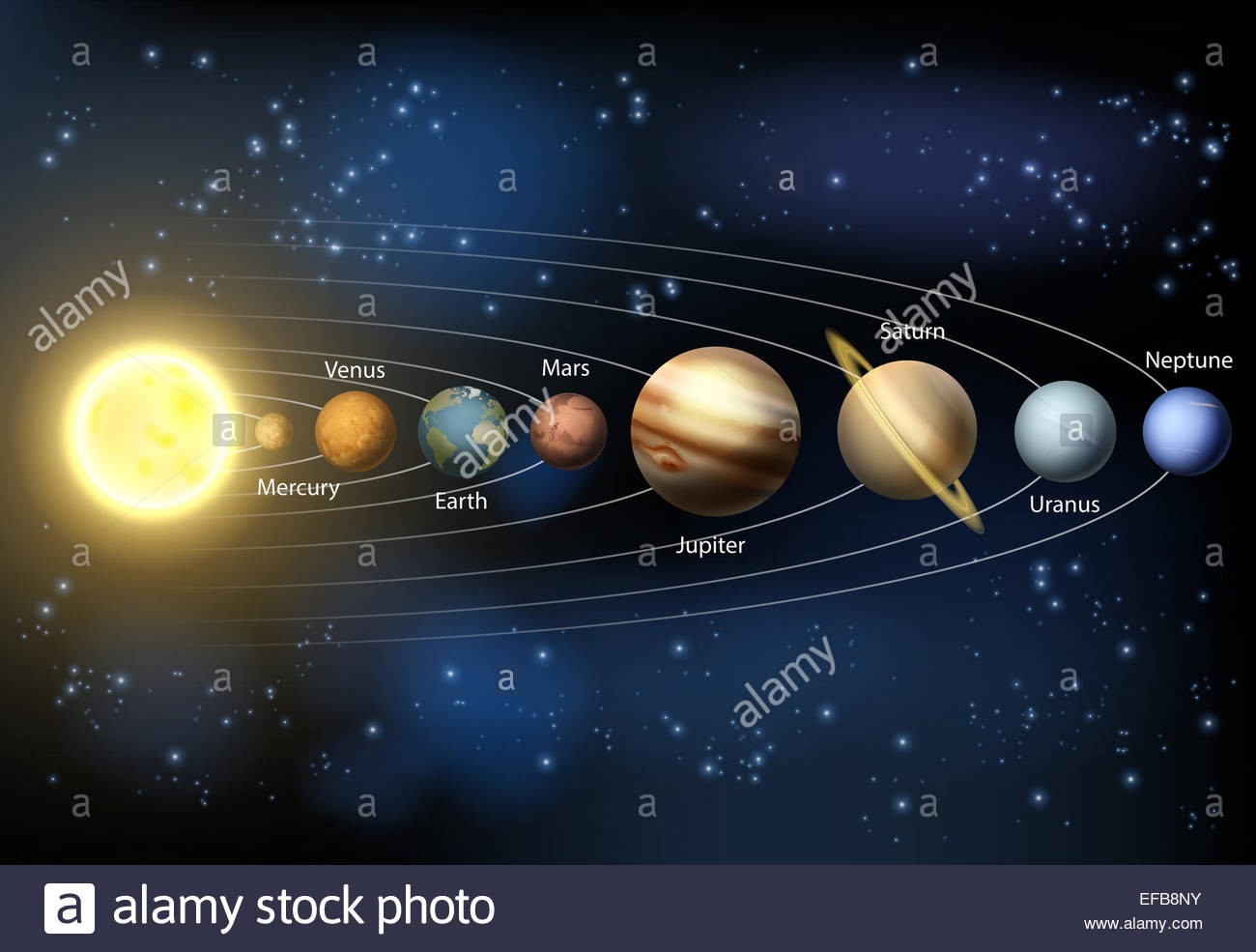 Solar System Planets Name Diagram