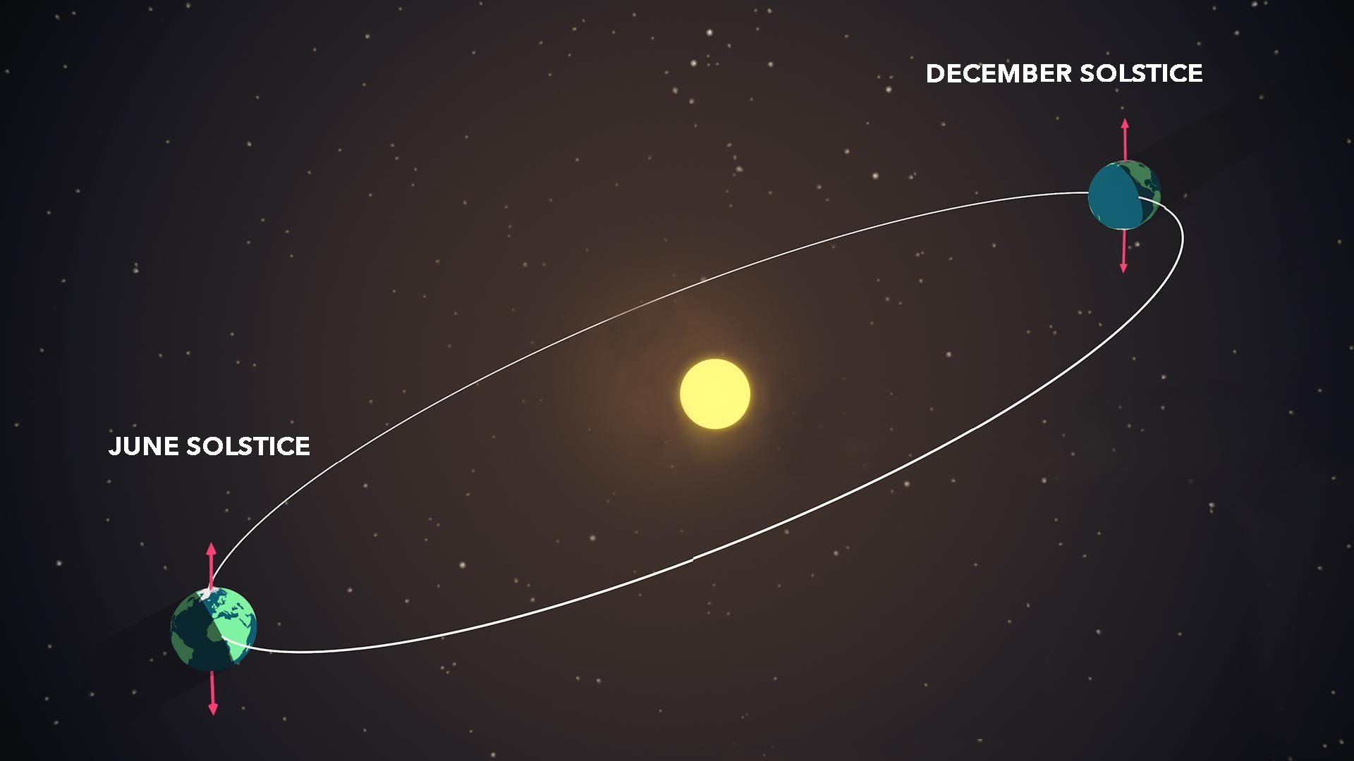Solstice Diagram