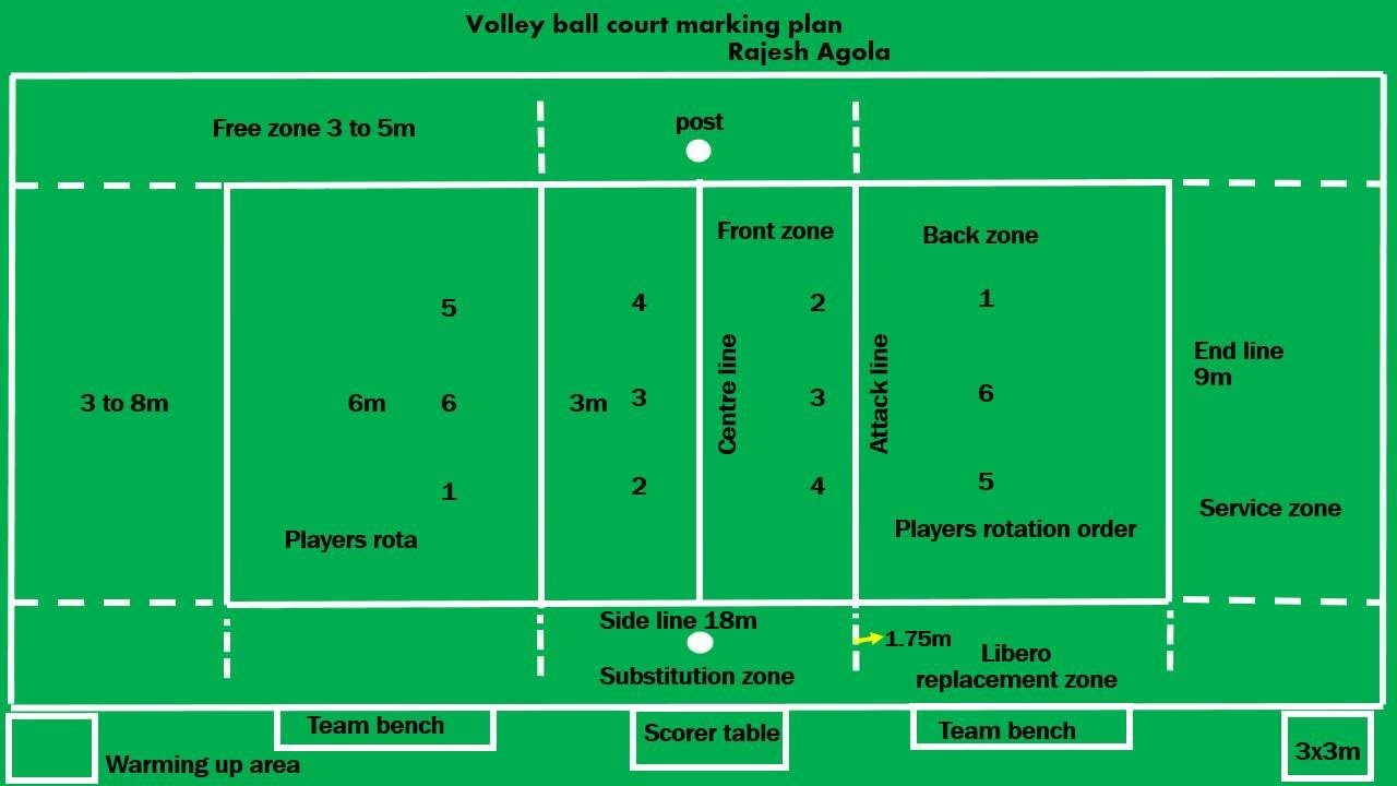 Volley Ball Court Diagram