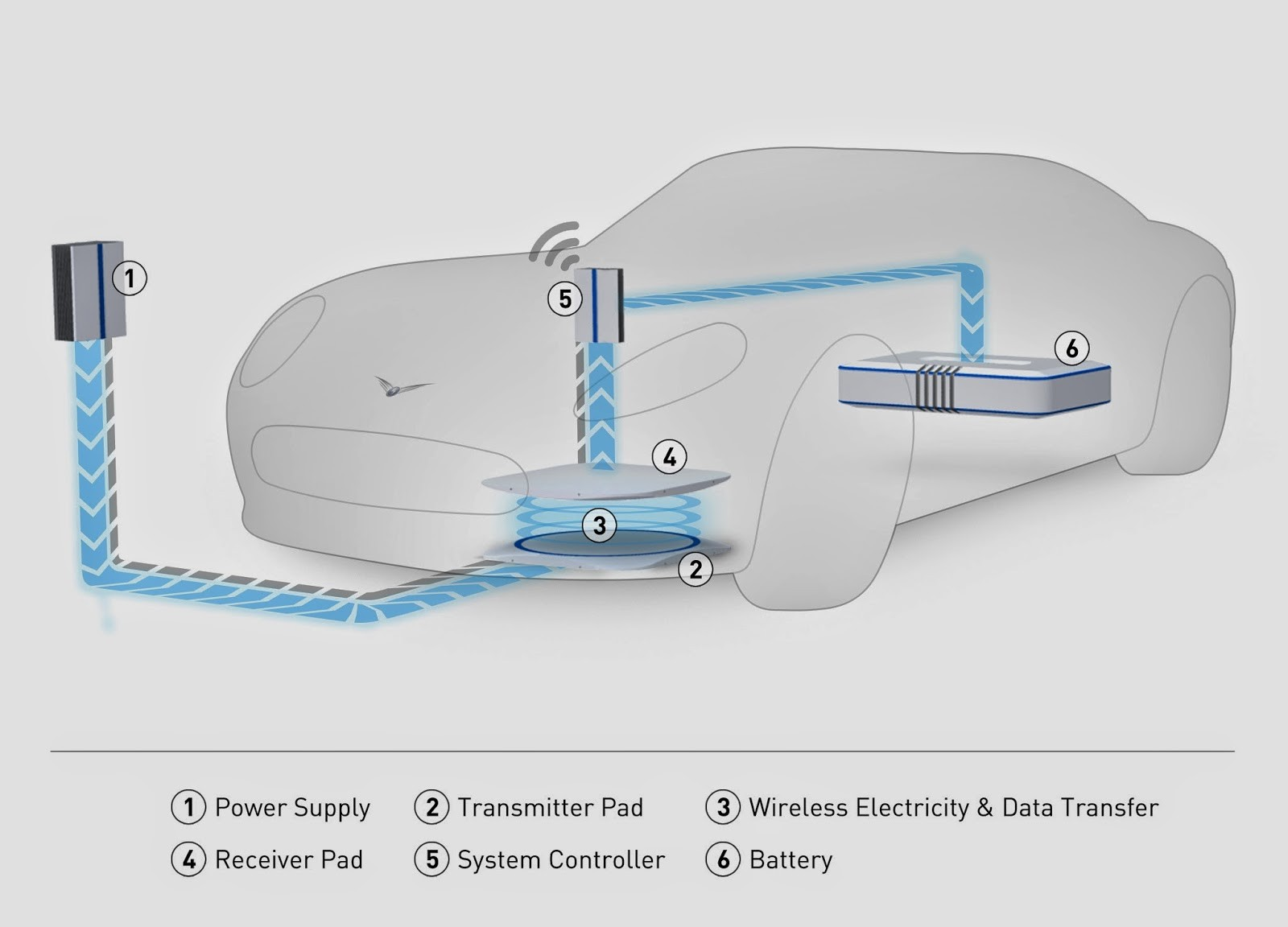 Wireless Charging For Electric Vehicle