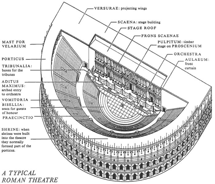 A Typical Roman Theatre Structure
