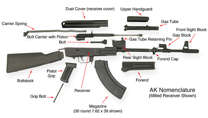 Ak Gun Parts Name