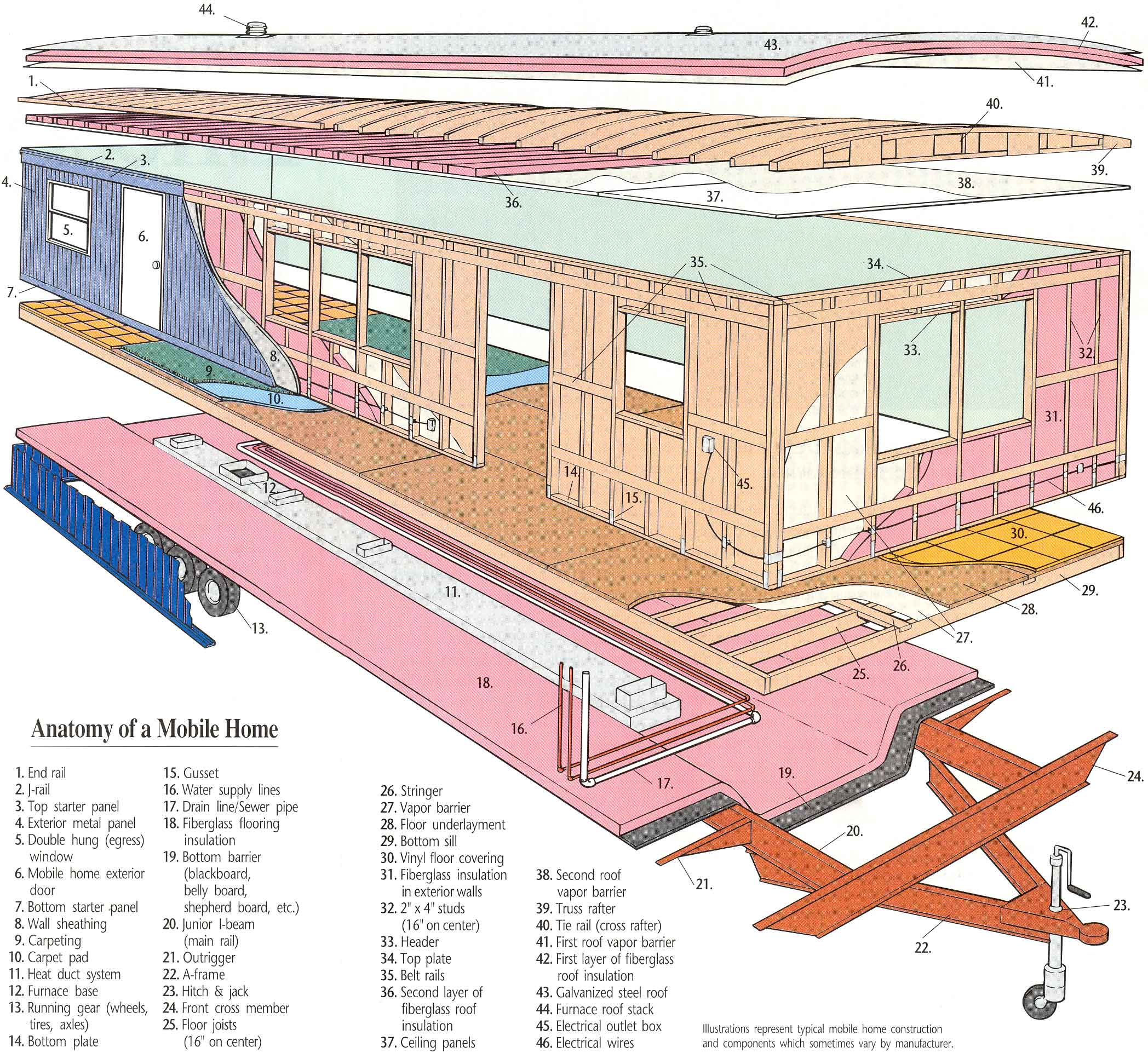 Anatomy Of A Mobile House