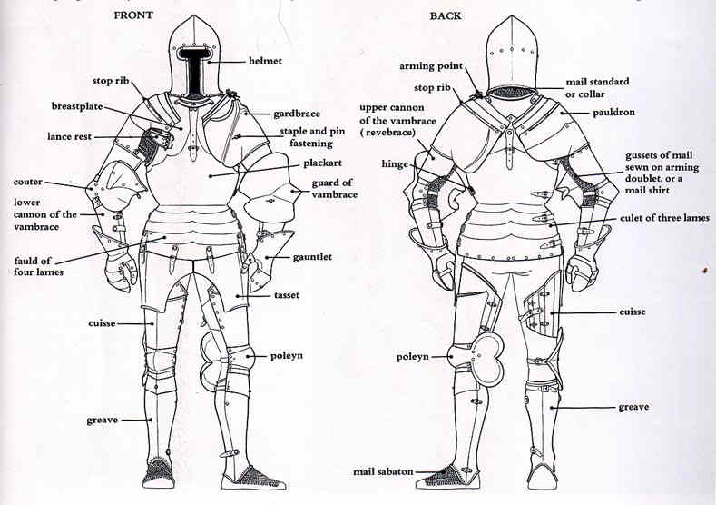 Armour Anterior View And Posterior View