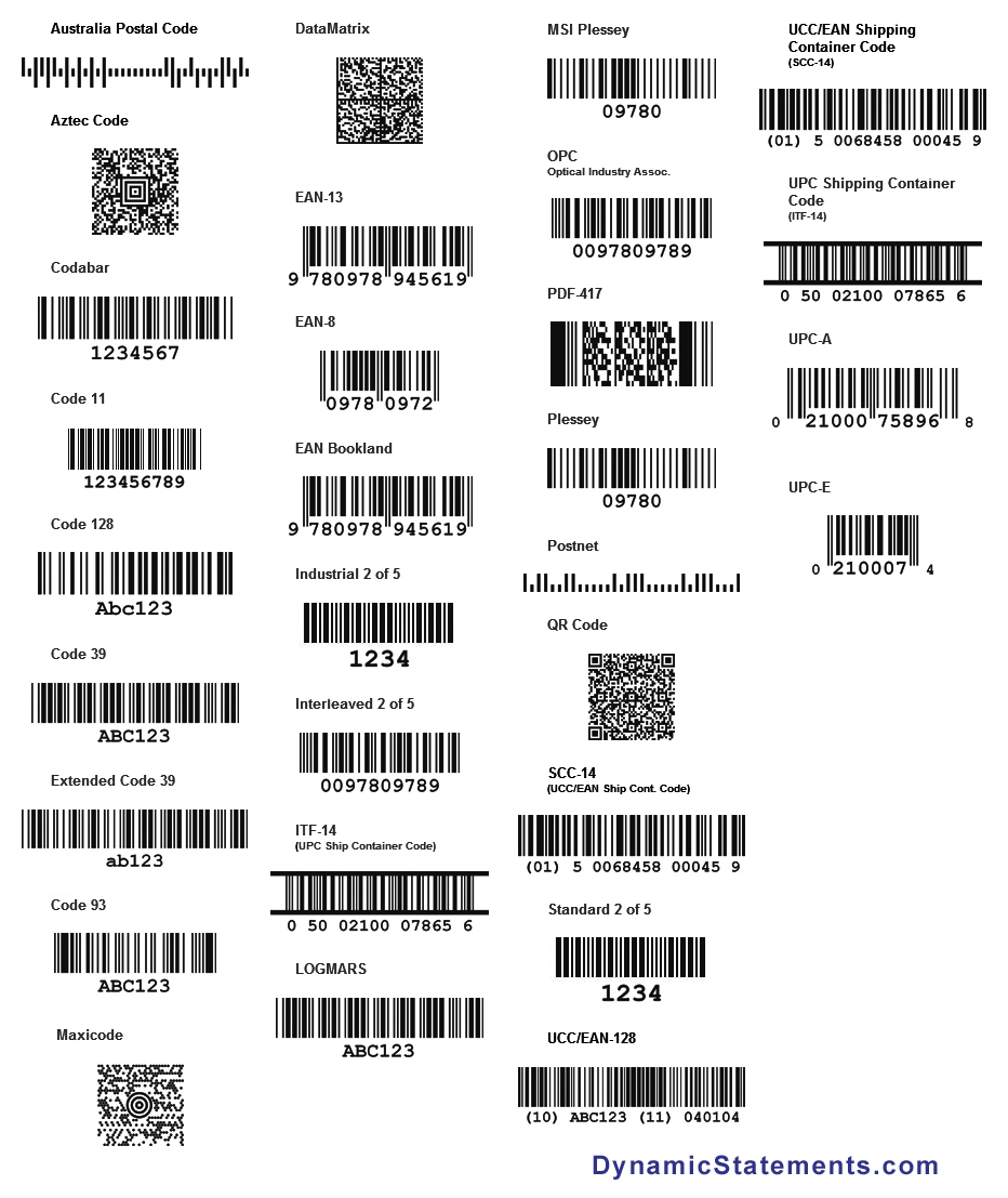 Different types of barcodes
