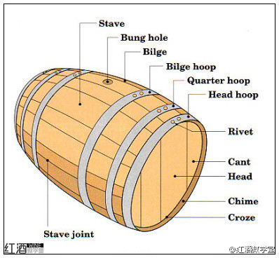 Barrel Structure