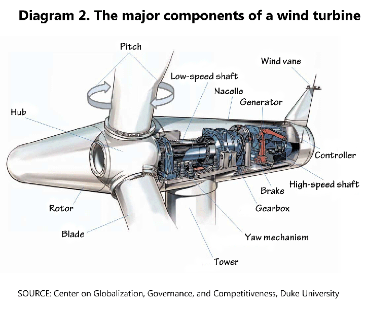 The Major Components Of A Wind Turbine Diagram