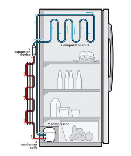 Refrigerator Working Scheme Diagram