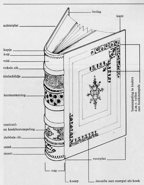Case-bound Book Anatomy