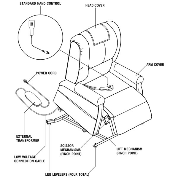 Lift Chair Anatomy Structure