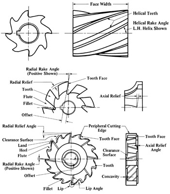 Milling Cutter Structure