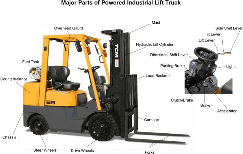 Major Parts Of Powered Industrial Lift Trunk