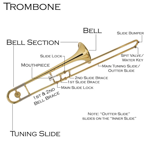 Trombone Parts Name And Structure