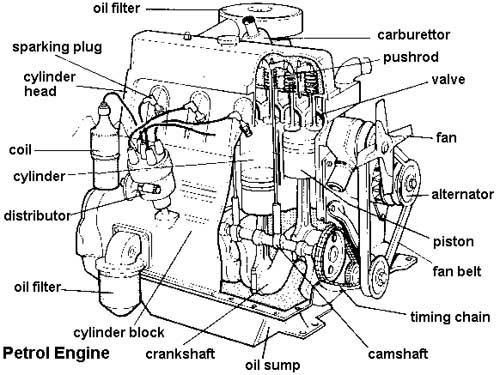 Car Engine Structure