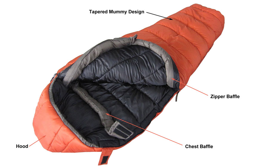 Sleeping Bag Anatomical Structure