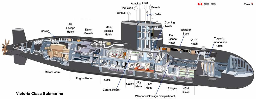 Vitoria Class Submarine Internal Structure