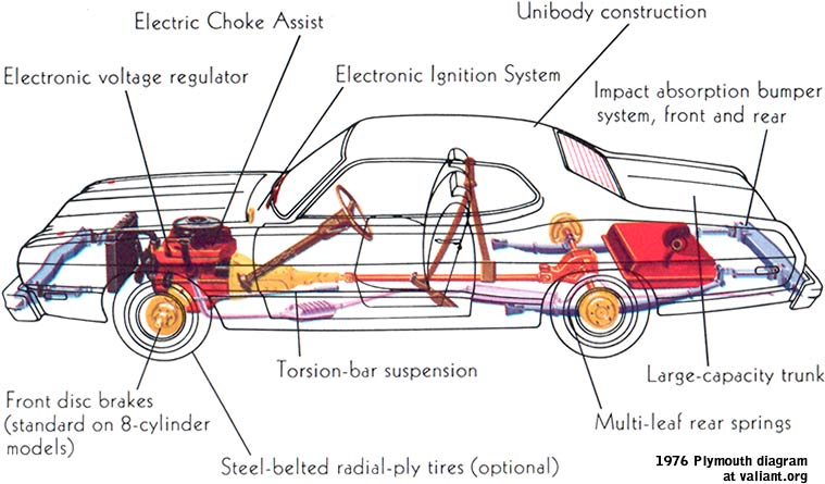 Car Structure Lateral View
