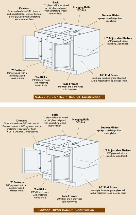 Kitchen Cabinet Costruction Diagram